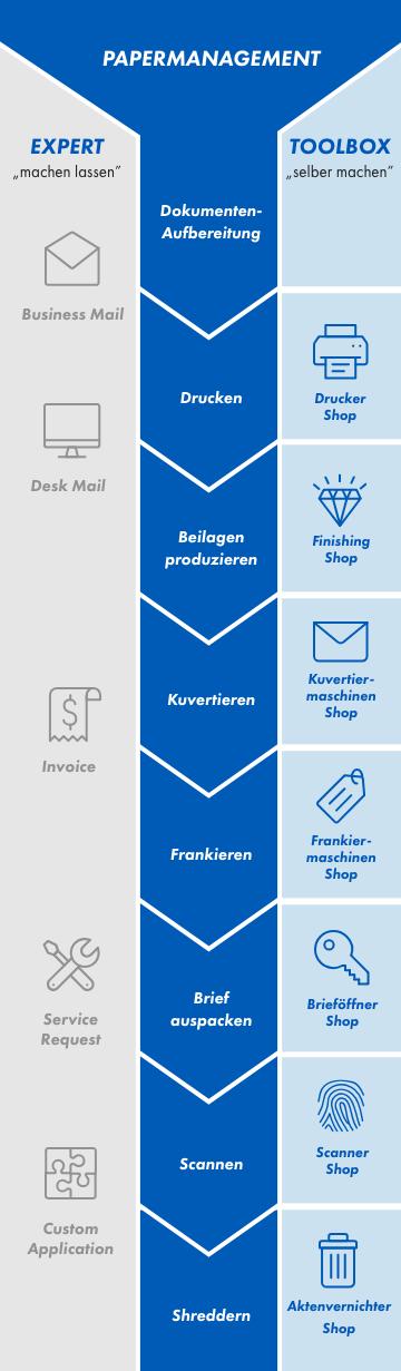 KOELLIKER_Papermanagement Ökosystem_Mobile