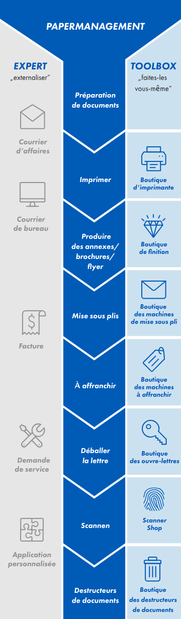 KOELLIKER_Papermanagement Mobile